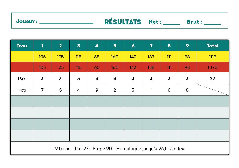 Scorecard of the 9-hole course of the Golf de La Rosière